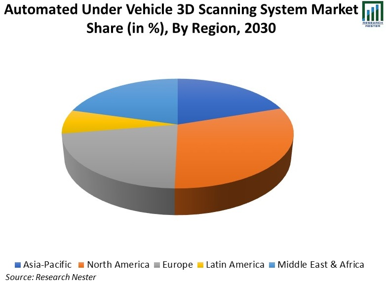 Automated-Under-Vehicle-3D-Scanning-System-Market