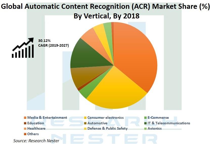 Automatic Content Recognition Market Graph