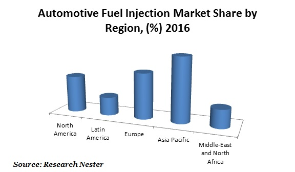 Automotive fuel injection