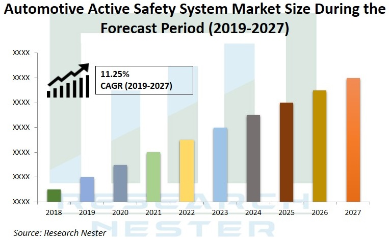 Automotive Active safety system market Graph