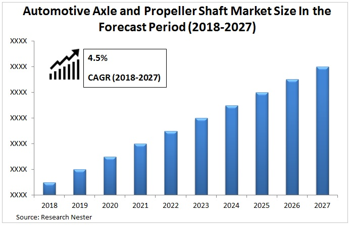 Automotive Axle And Propeller Shaft Market Graph