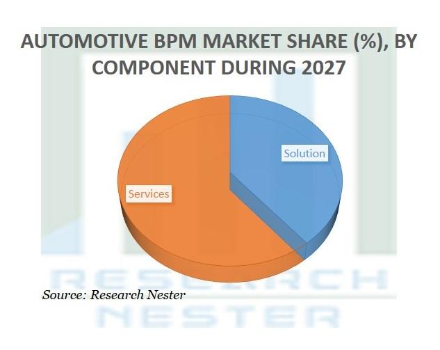 Automotive BPM Market