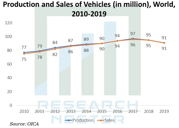 Automotive-Bioplastic-Market