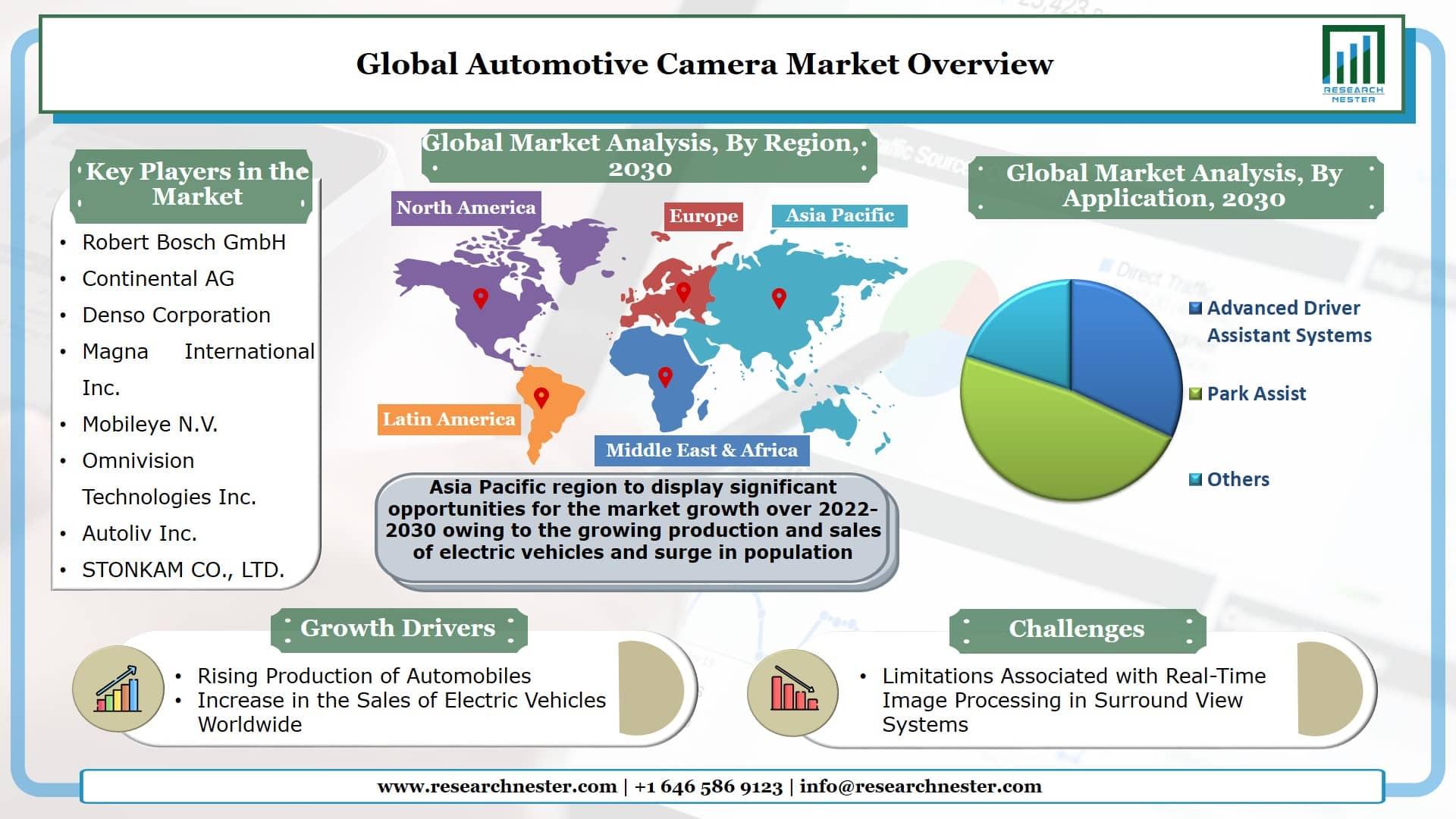 Automotive Camera Market Graph
