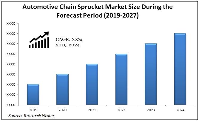 Automotive Chain Sprocket Market