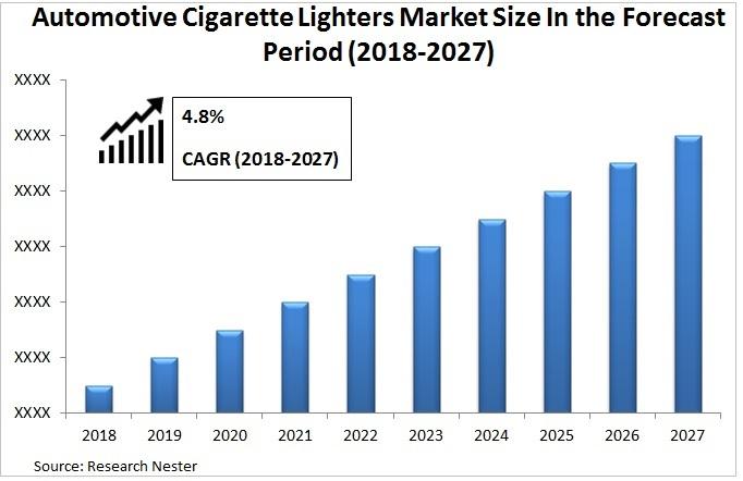 Automotive Cigarette Lighters Market Graph