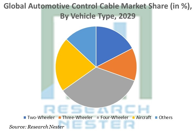 Automotive Control Cable Market Share By Vehicle Type