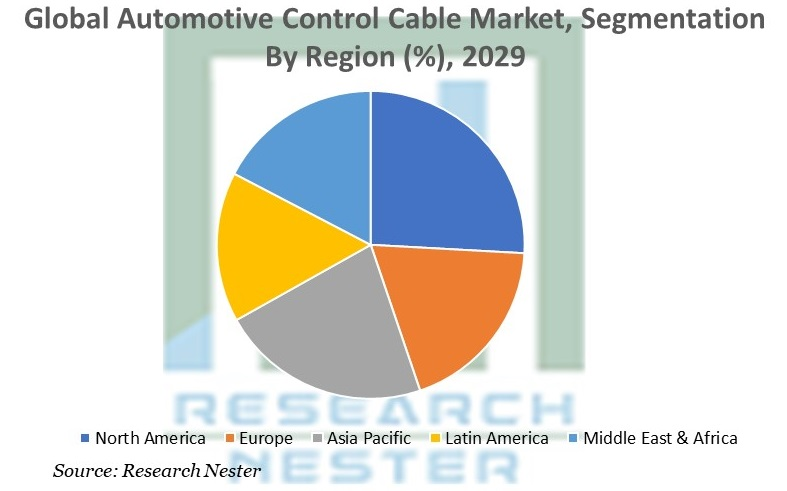 Automotive Control Cable Market, By Region