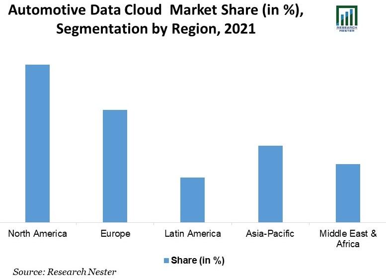 Automotive-Data-Cloud-Market-Share
