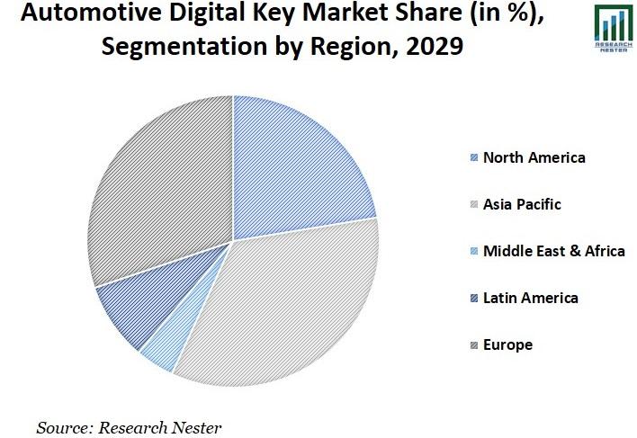 Automotive Digital Key Market Share