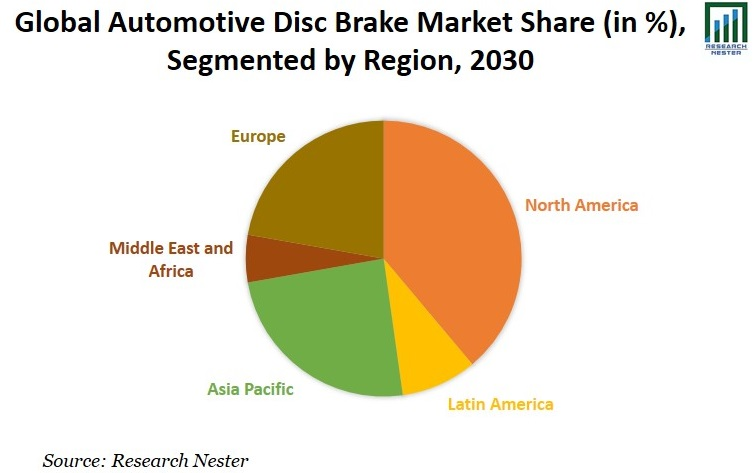 Automotive Disc Brake Market Share Image