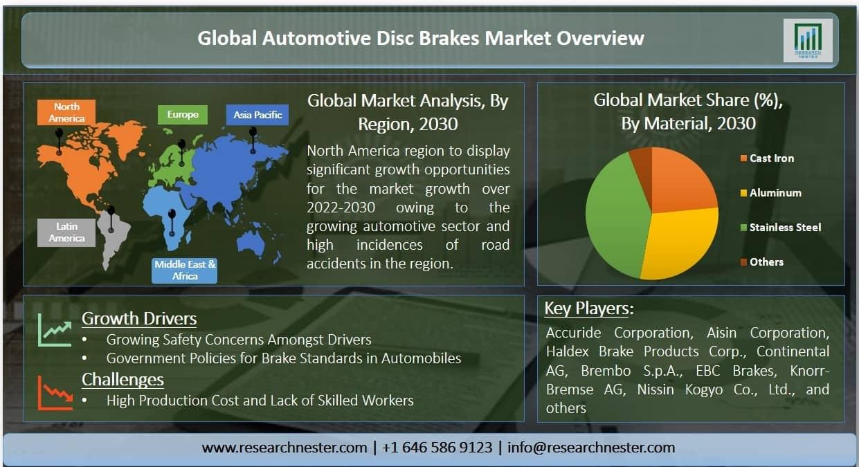 Automotive Disc Brake Market Graph