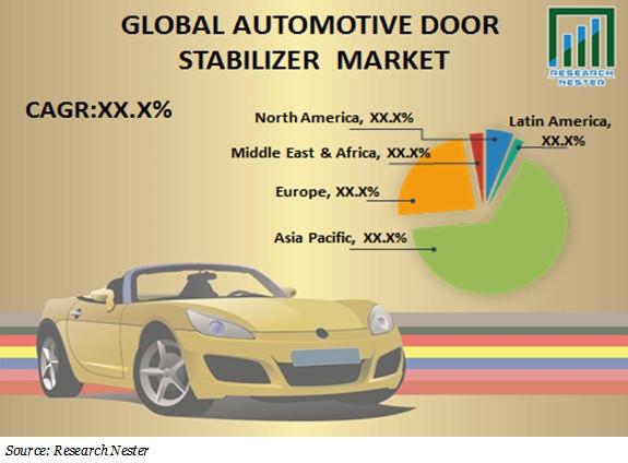 automotive door stabilizer market share