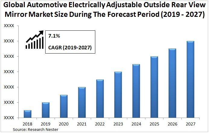 automotive electrically adjustable outside rear view mirror market Graph
