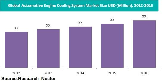Automotive engine cooling system