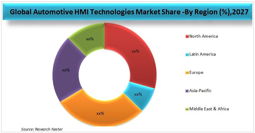 Automotive HMI Technologies Market Graph