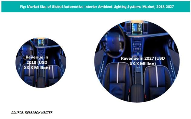 Automotive Interior Ambient Lighting Systems Market