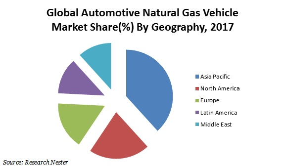 Automotive Natural Gas Vehicle Market