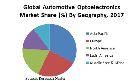 Automotive Optoelectronics Market