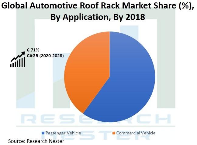 Automotive-Roof-Rack-Market-Opportunities
