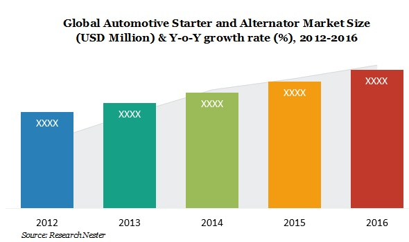 Automotive starter and alternator market