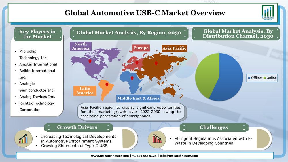 Automotive USB-C Market