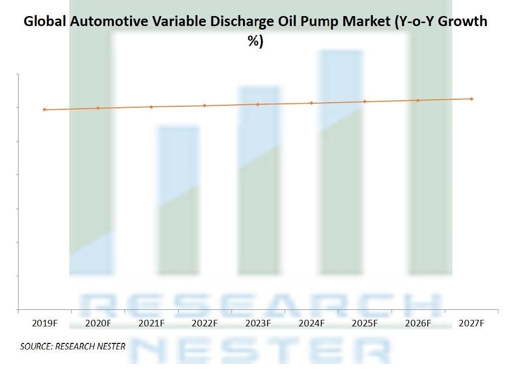 Automotive Variable Discharge Oil Pump Market
