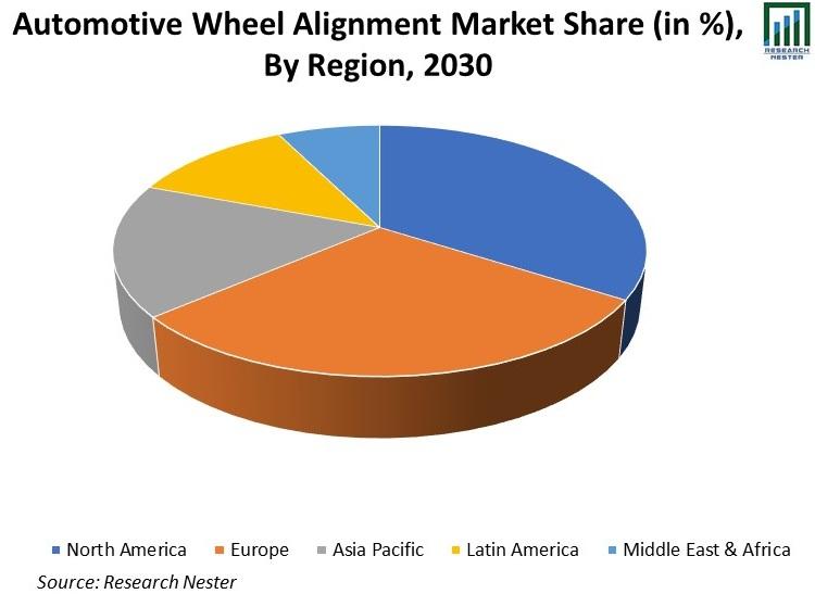 Automotive-Wheel-Alignment-Market-Share