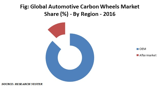 Automotive Carbon wheels market