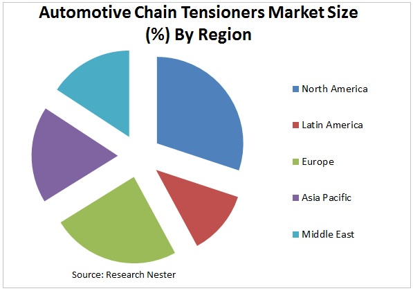 Automotive Chain Tensioners market Graph