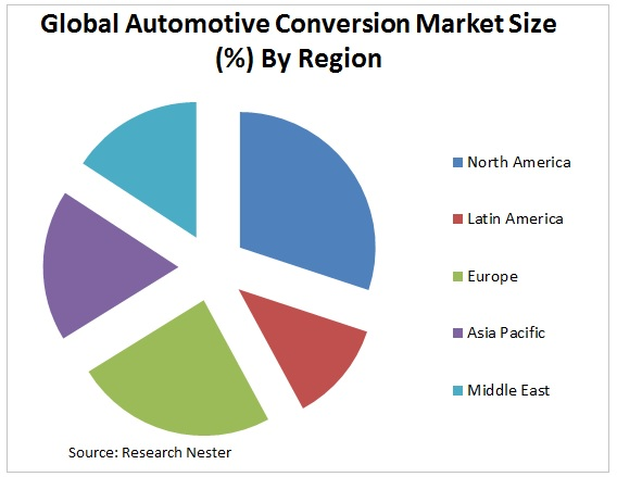 Automotive Conversion Kit Market Graph