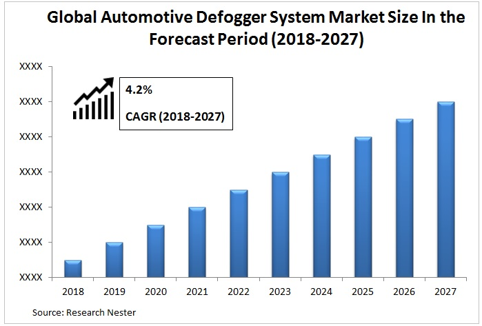 Automotive Defogger System Market Graph