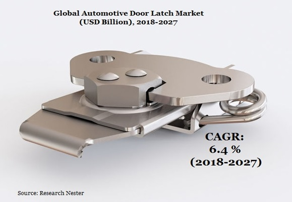 door latch market