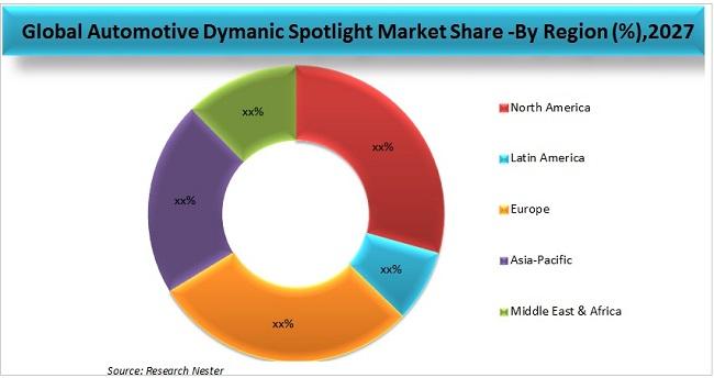 Automotive Dynamic Spotlight Market Graph