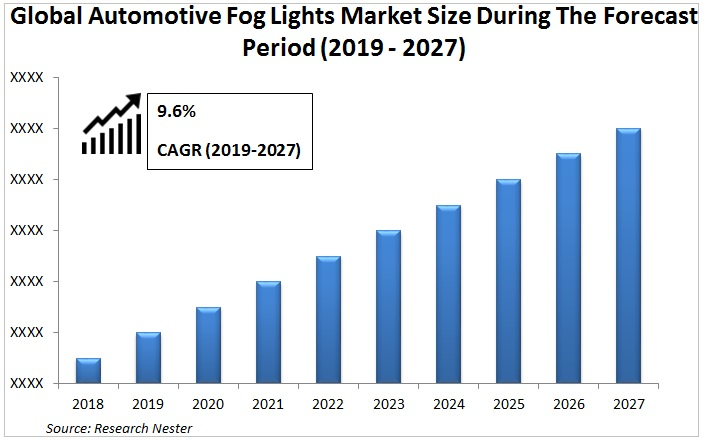 Automotive for lights market Graph