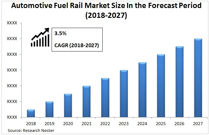 automotive fuel rail market graph