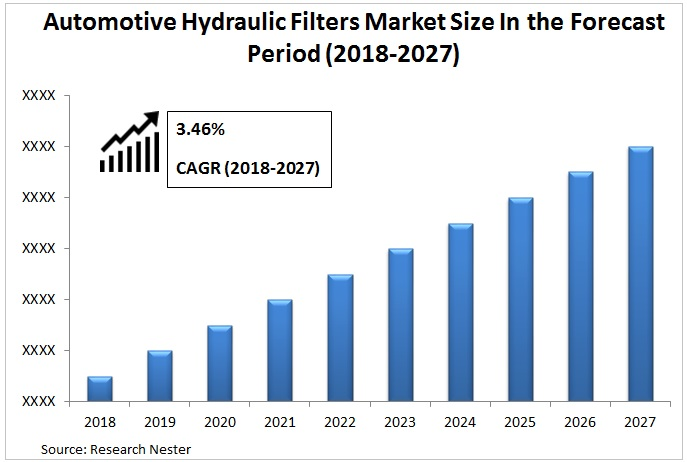 Automotive Hydraulic Filters Market Graph
