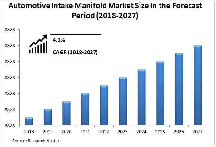 Automotive Intake Manifold Market Graph