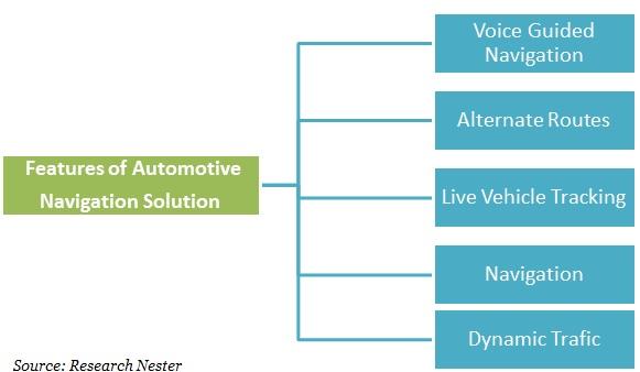 Automotive navigation solution Features