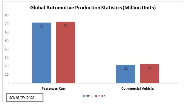 Automotive production Graph