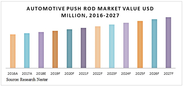 Automotive push Rod market Graph