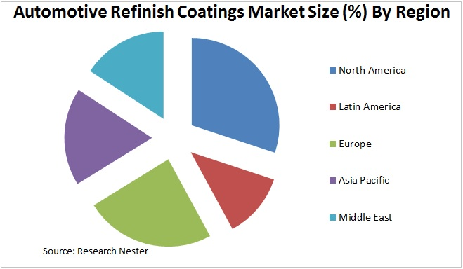 Automotive Refinish Coatings Market Graph