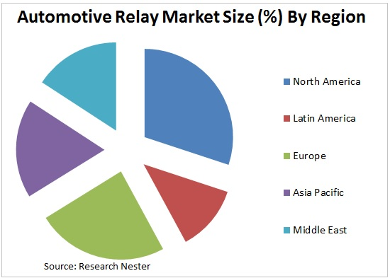 Automotive Relay Market