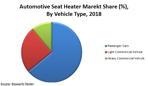 Automotive seat heater market