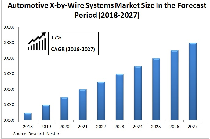Automotive X-by-Wire Systems Market Graph