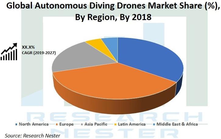 Autonomous Diving Drones Market Graph