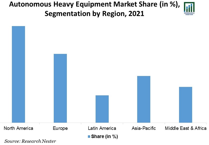 /Autonomous-Heavy-Equipment-Market-Share