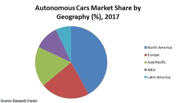 Autonomous cars market share