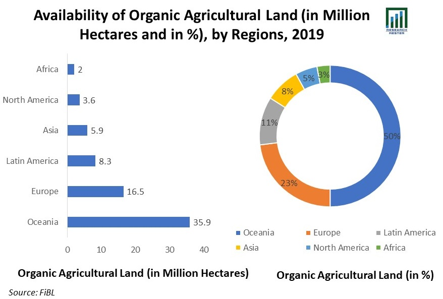 Availability-of-Organic-Agricultural-Land