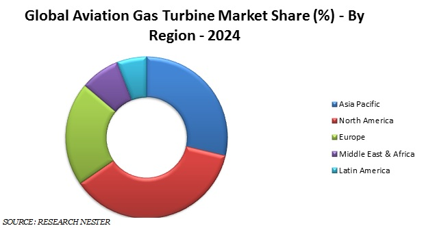 Aviation gas turbine market share